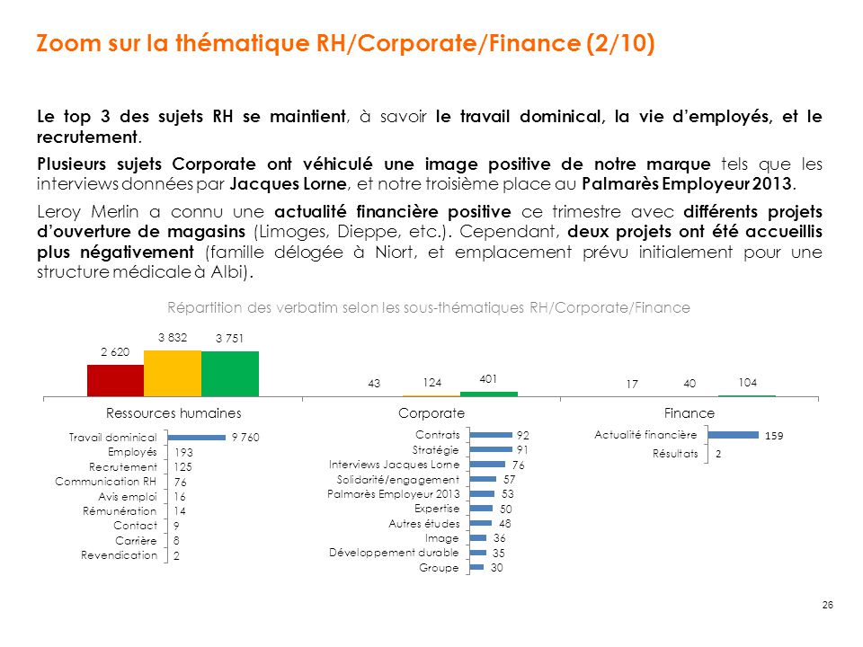 Zoom sur la thématique RH/Corporate/Finance (2/10)