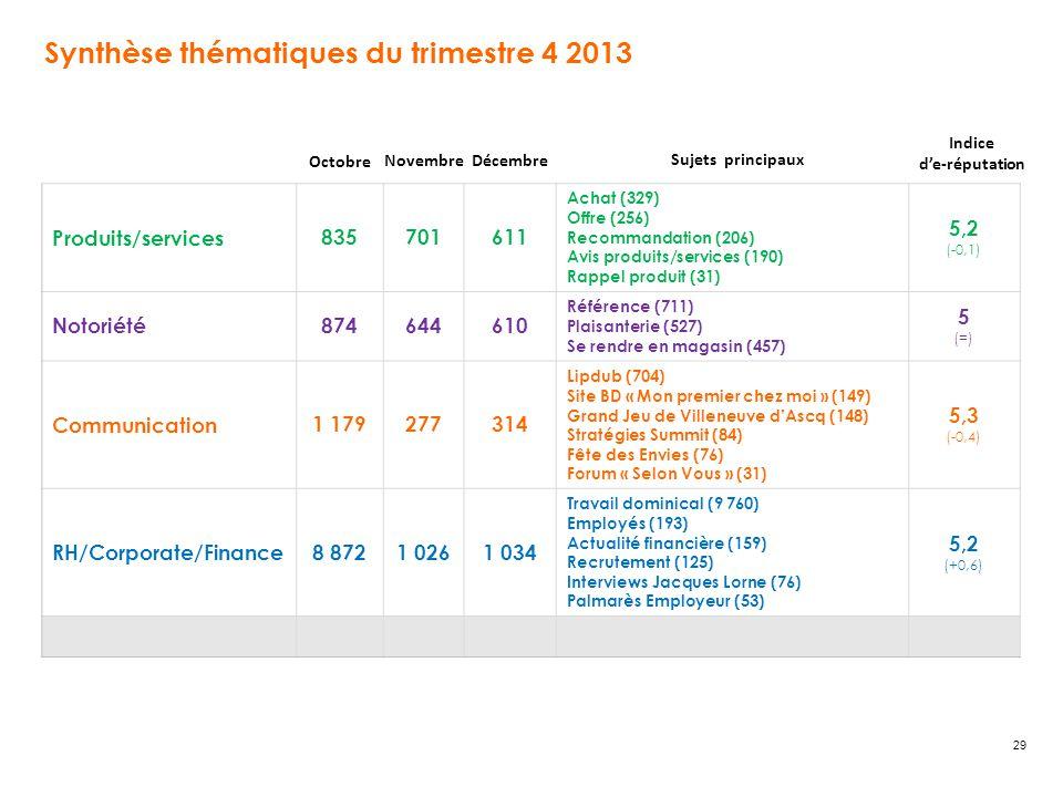 Synthèse thématiques du trimestre 4 2013