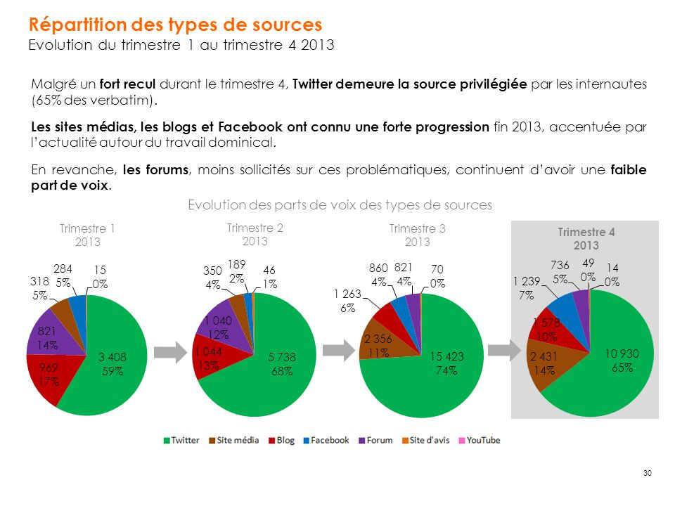 Evolution des parts de voix des types de sources