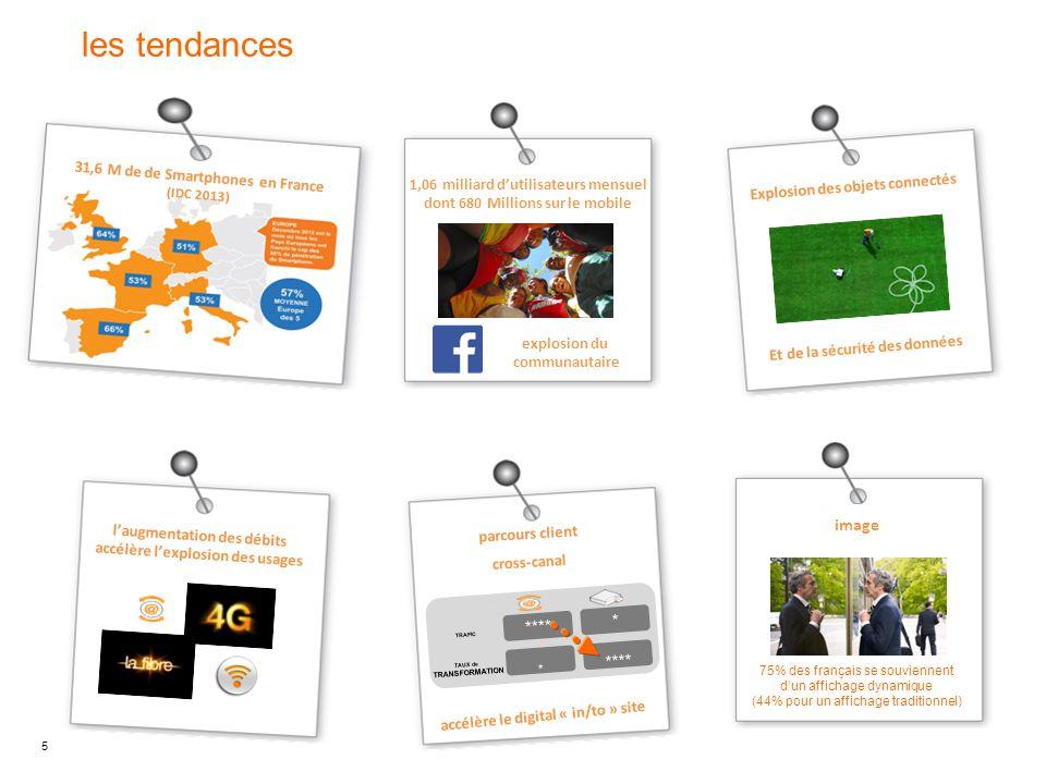 les tendances image * **** 31,6 M de de Smartphones en France