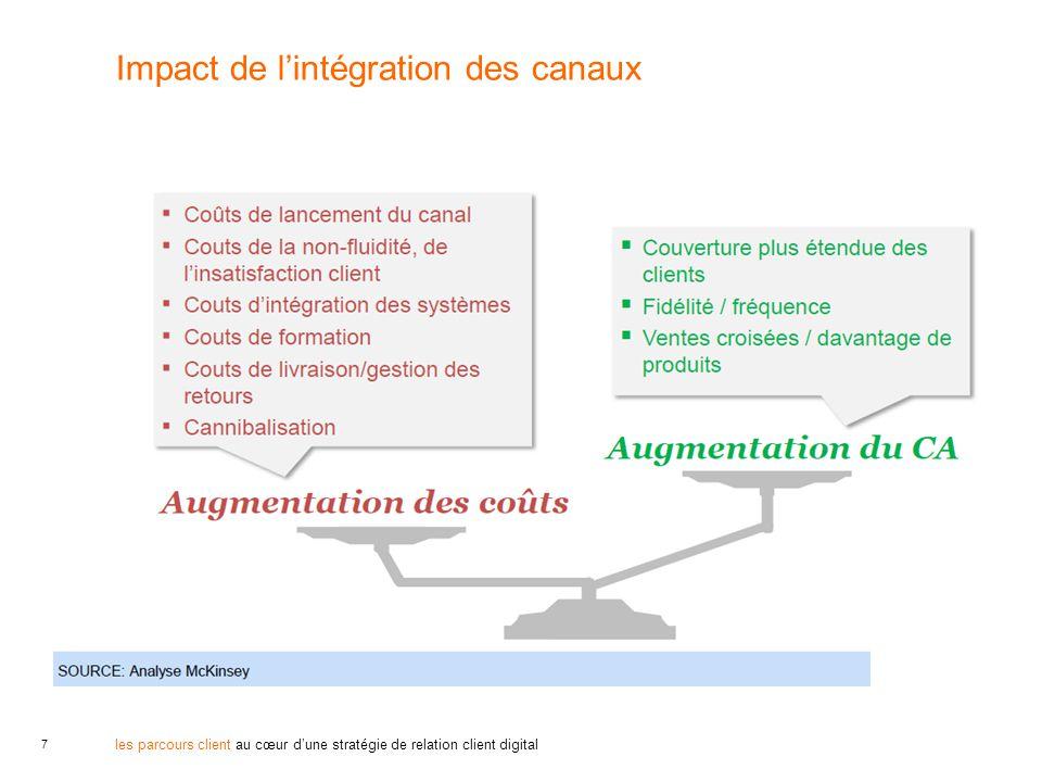 Impact de l'intégration des canaux
