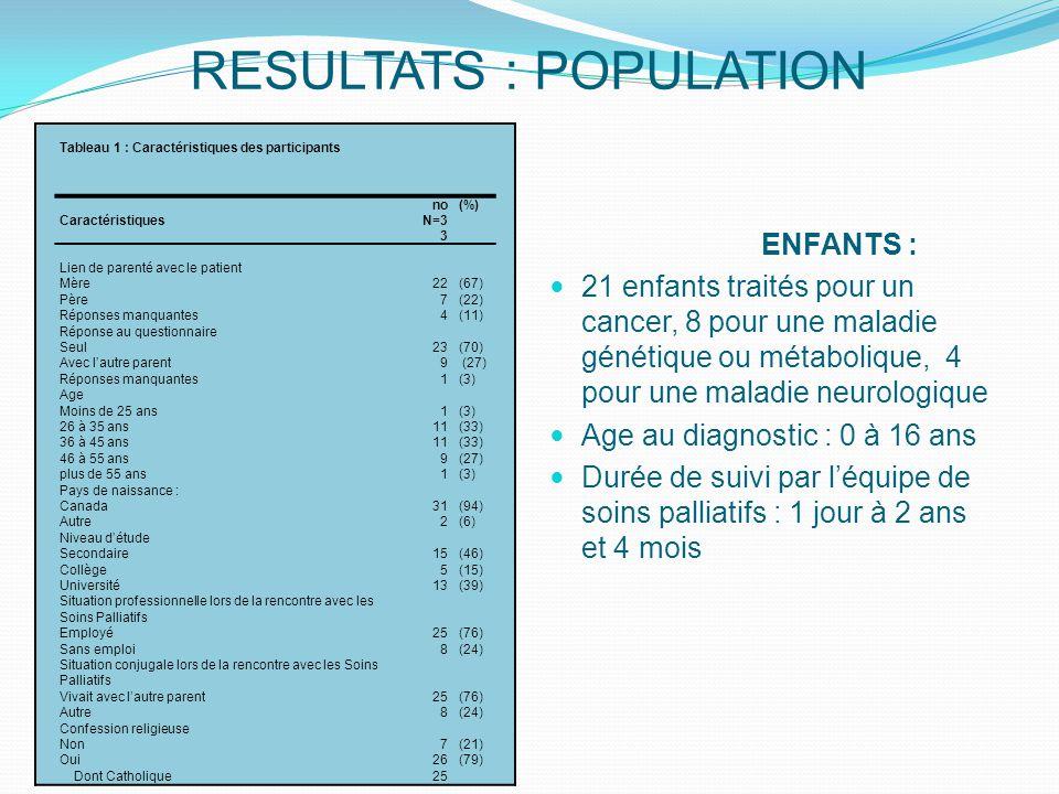 RESULTATS : POPULATION