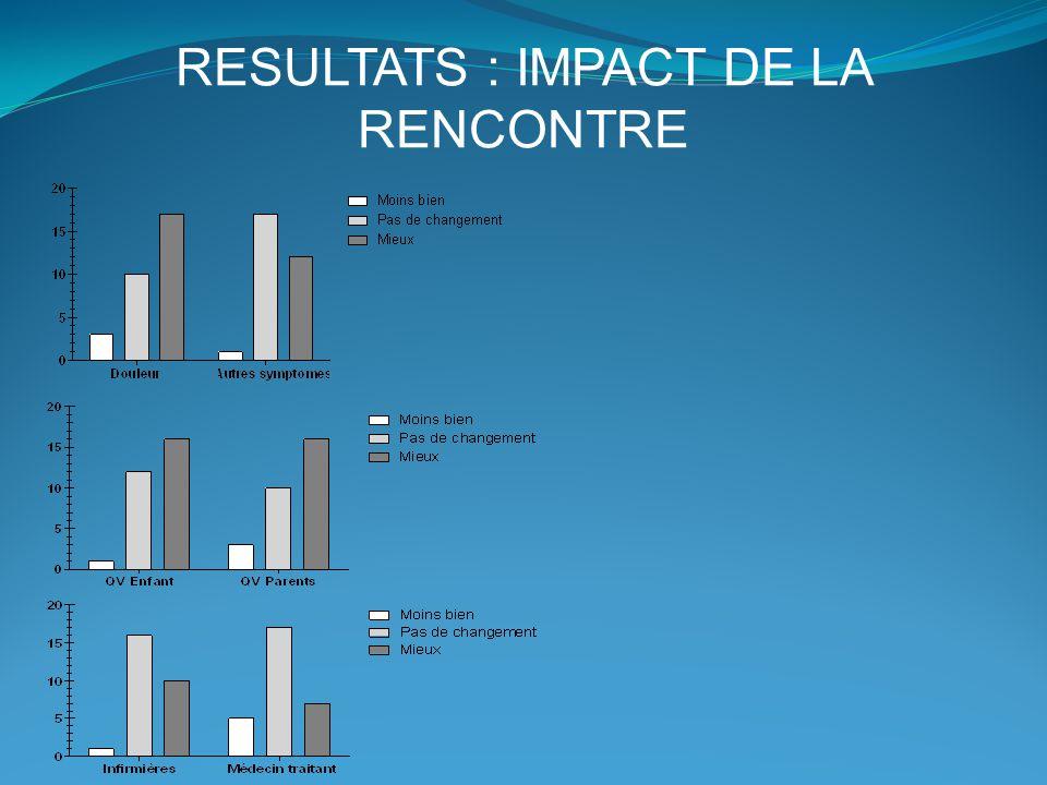 RESULTATS : IMPACT DE LA RENCONTRE