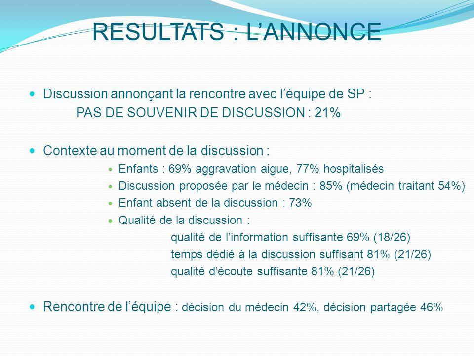 RESULTATS : L'ANNONCE Discussion annonçant la rencontre avec l'équipe de SP : PAS DE SOUVENIR DE DISCUSSION : 21%