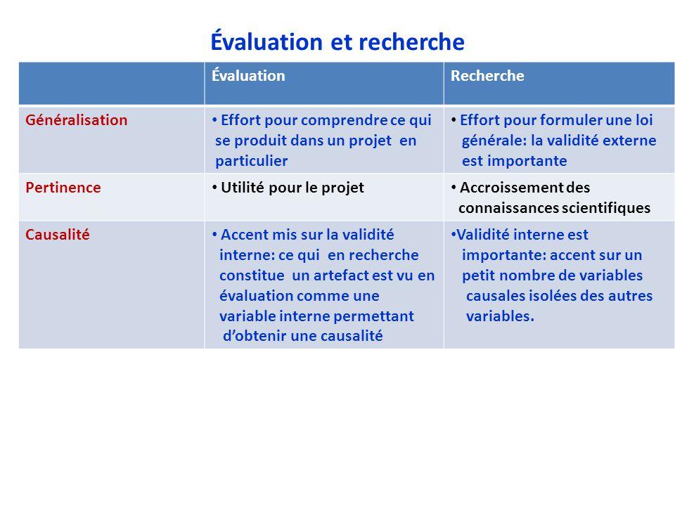 Évaluation et recherche
