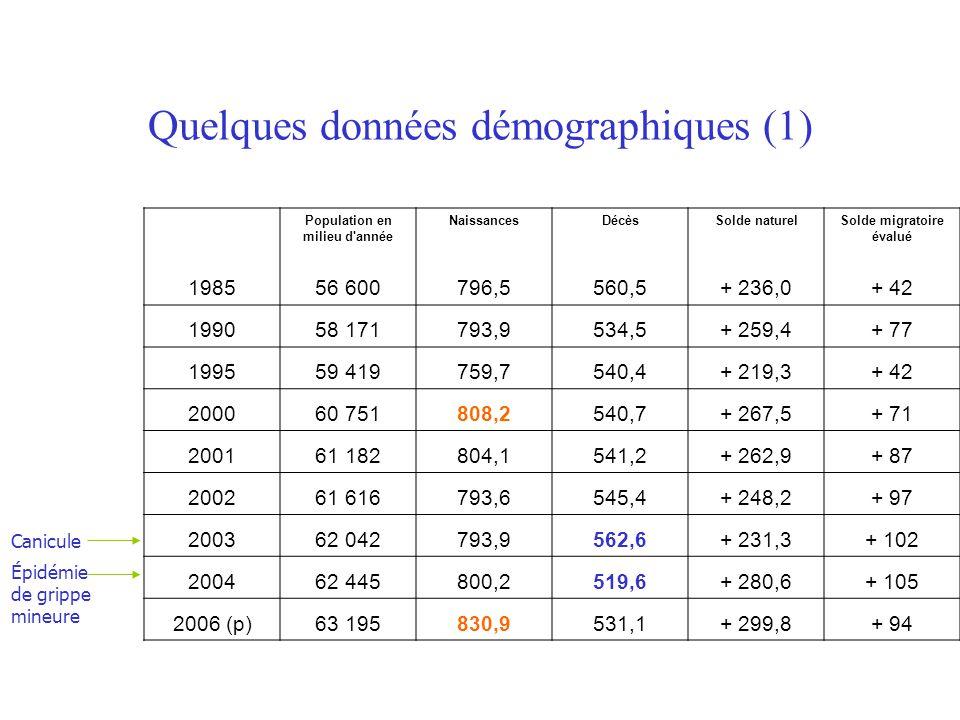 Quelques données démographiques (1)