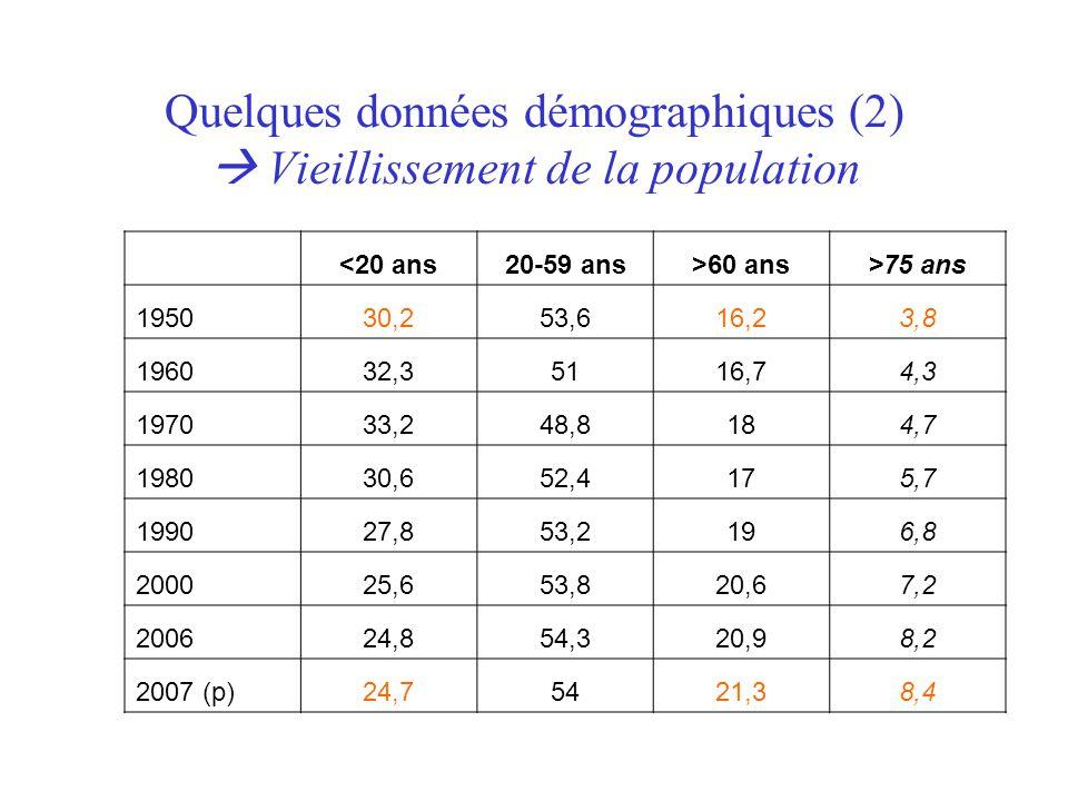 Quelques données démographiques (2)  Vieillissement de la population