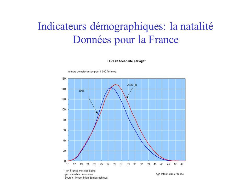 Indicateurs démographiques: la natalité Données pour la France