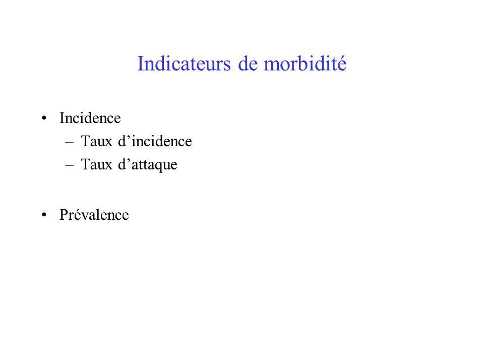 Indicateurs de morbidité