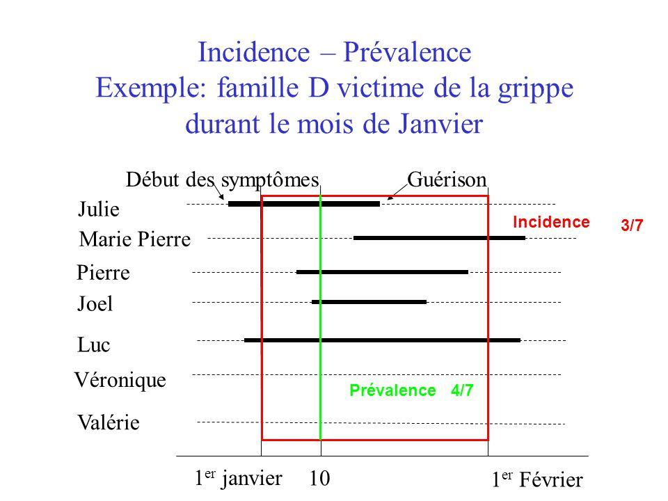 Incidence – Prévalence Exemple: famille D victime de la grippe durant le mois de Janvier