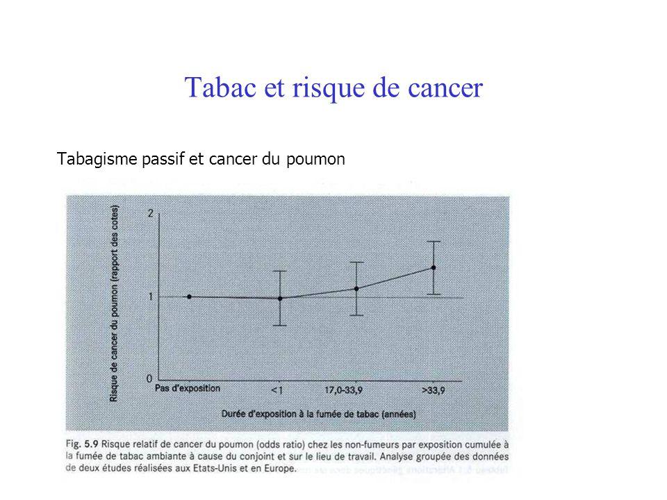 Tabac et risque de cancer