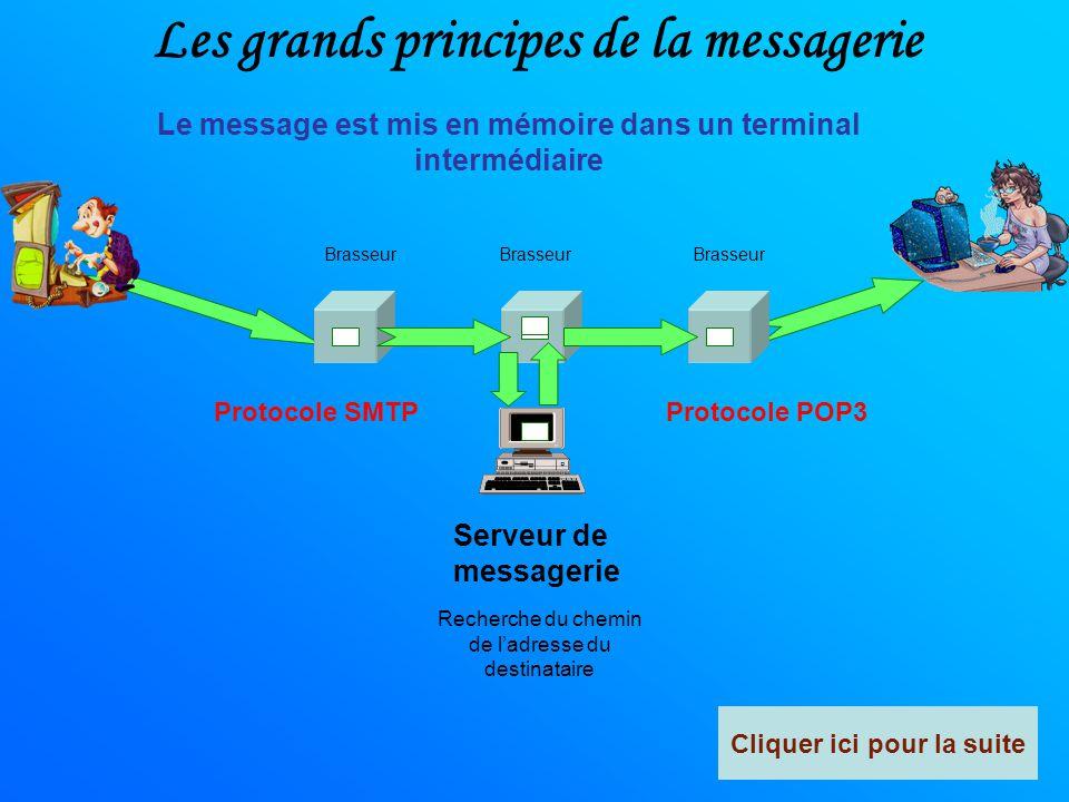 Les grands principes de la messagerie