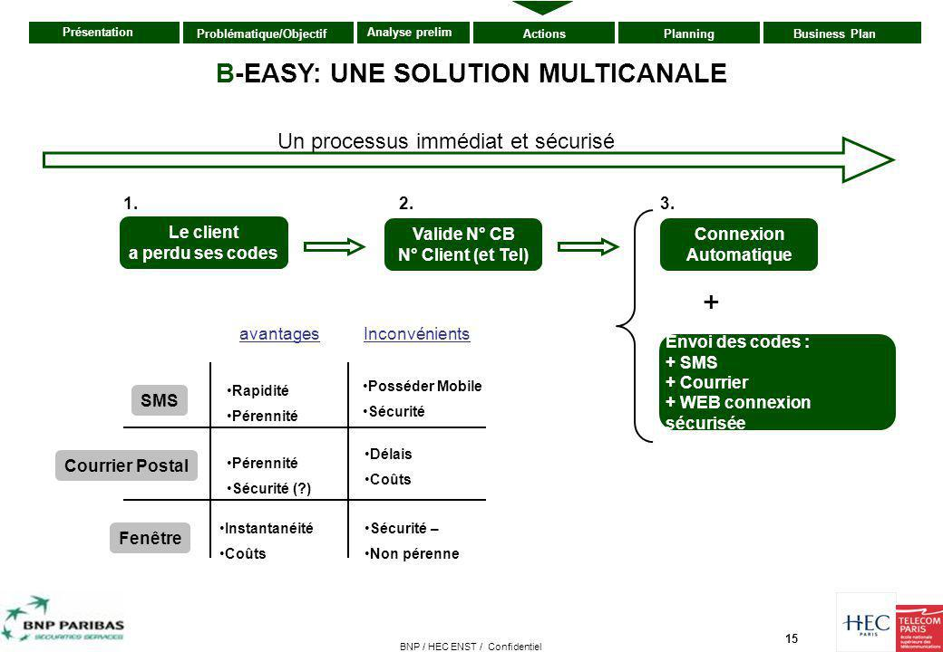 B-EASY: UNE SOLUTION MULTICANALE Connexion Automatique