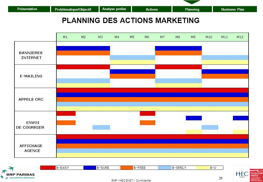 PLANNING DES ACTIONS MARKETING