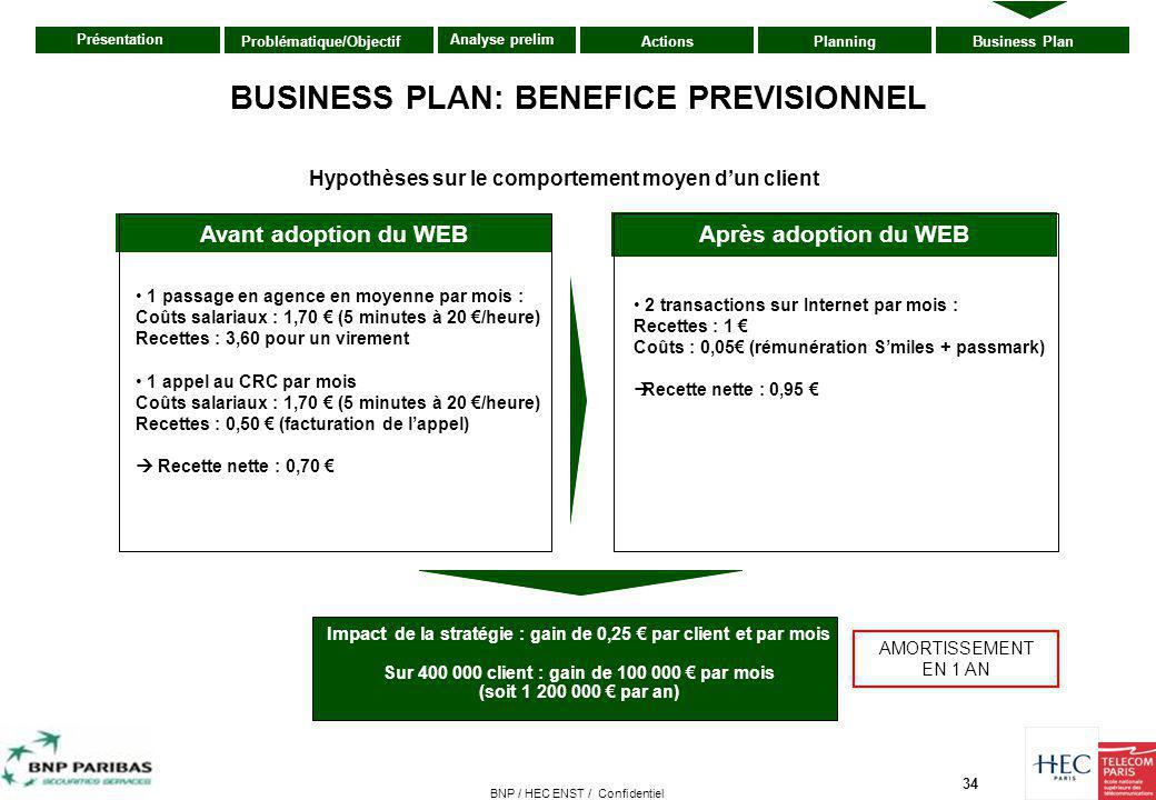 BUSINESS PLAN: BENEFICE PREVISIONNEL