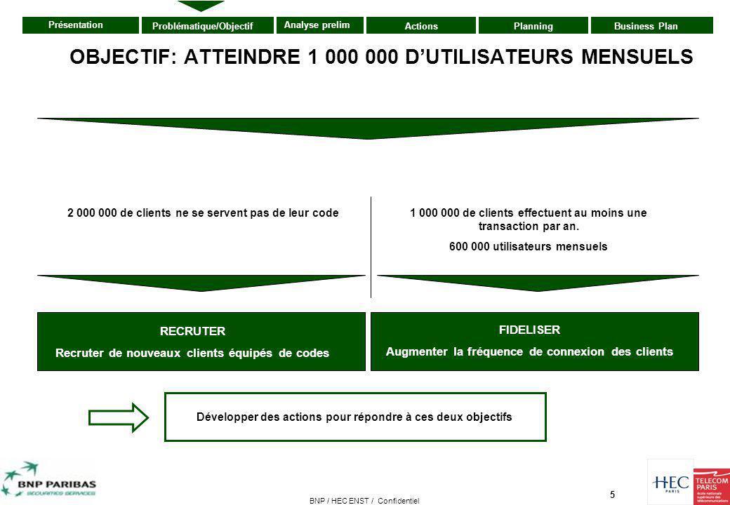 OBJECTIF: ATTEINDRE 1 000 000 D'UTILISATEURS MENSUELS