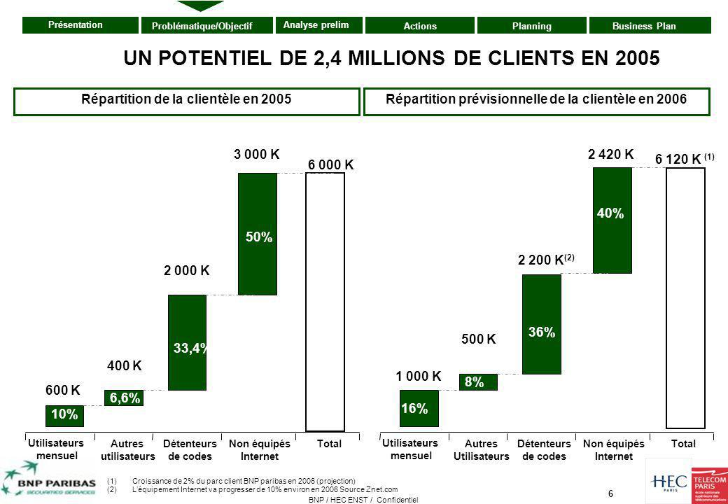 UN POTENTIEL DE 2,4 MILLIONS DE CLIENTS EN 2005
