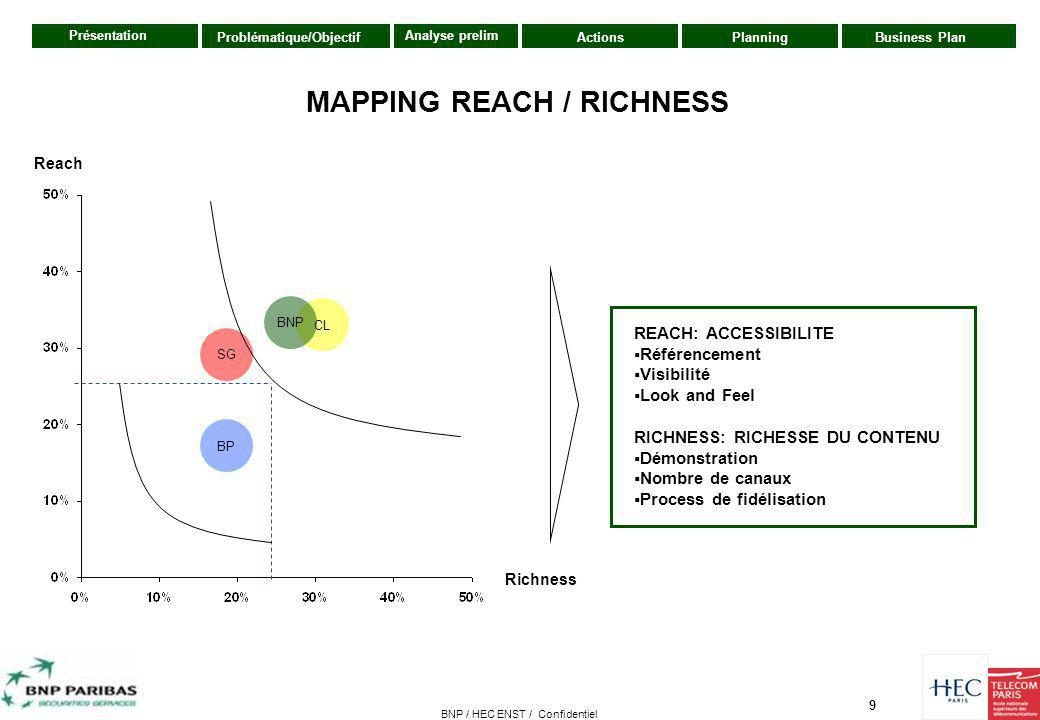 MAPPING REACH / RICHNESS