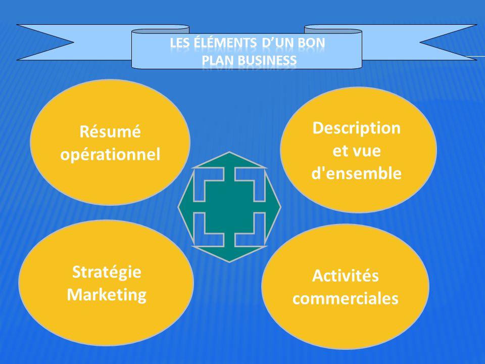 Les éléments d'un bon plan business