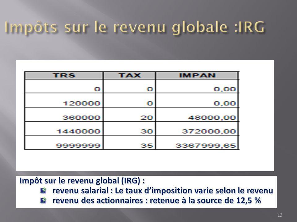 Impôts sur le revenu globale :IRG