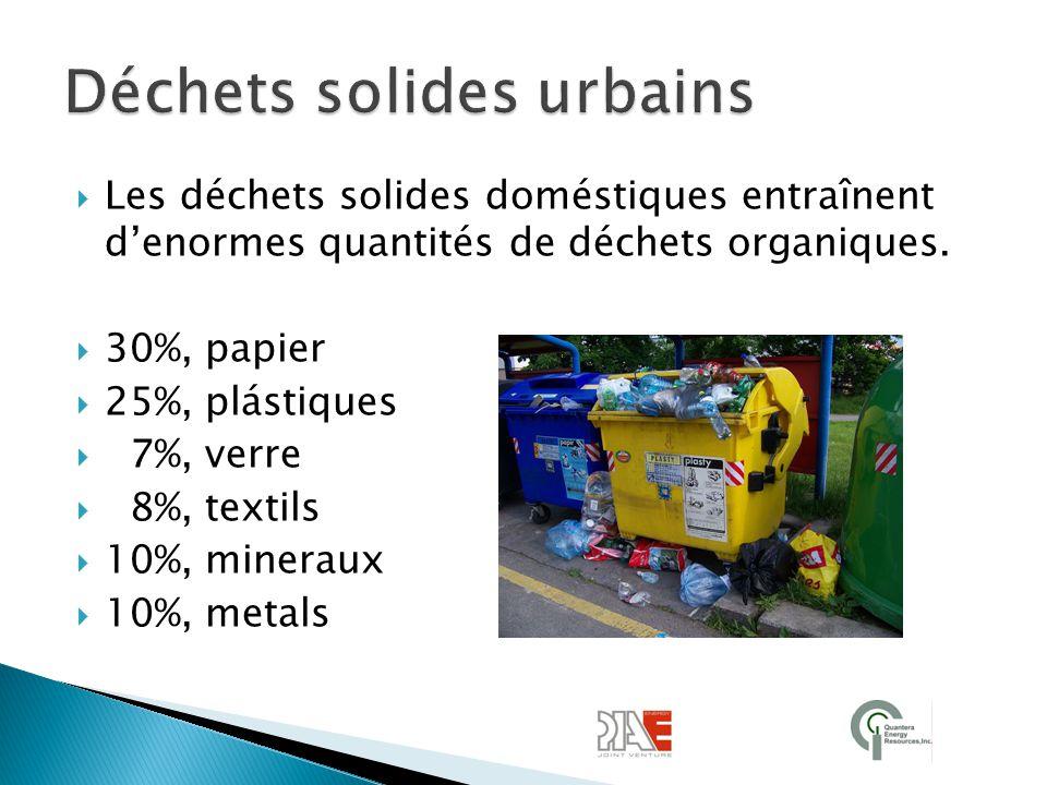 Déchets solides urbains