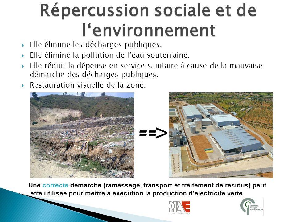 Répercussion sociale et de l'environnement