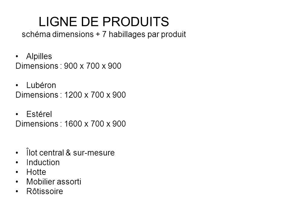 LIGNE DE PRODUITS schéma dimensions + 7 habillages par produit
