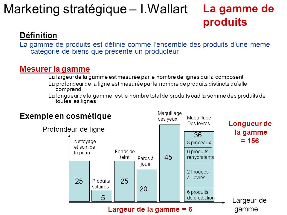 Marketing stratégique – I.Wallart