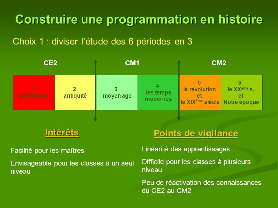 Construire une programmation en histoire