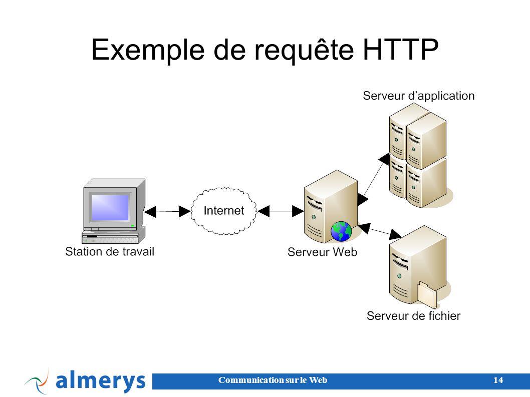 Exemple de requête HTTP