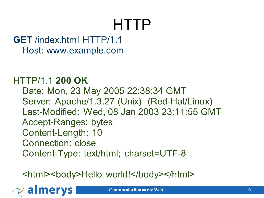 HTTP GET /index.html HTTP/1.1 Host: www.example.com
