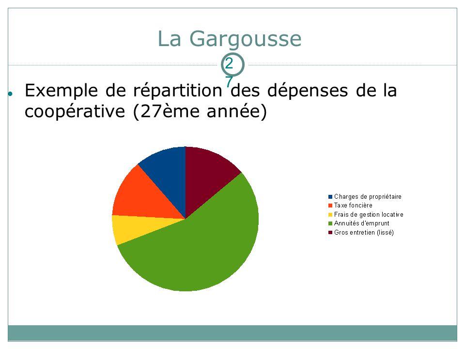 La Gargousse Exemple de répartition des dépenses de la coopérative (27ème année) 2727