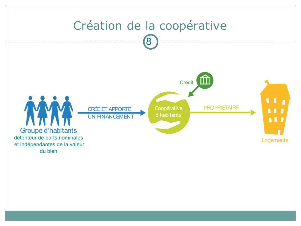 Création de la coopérative