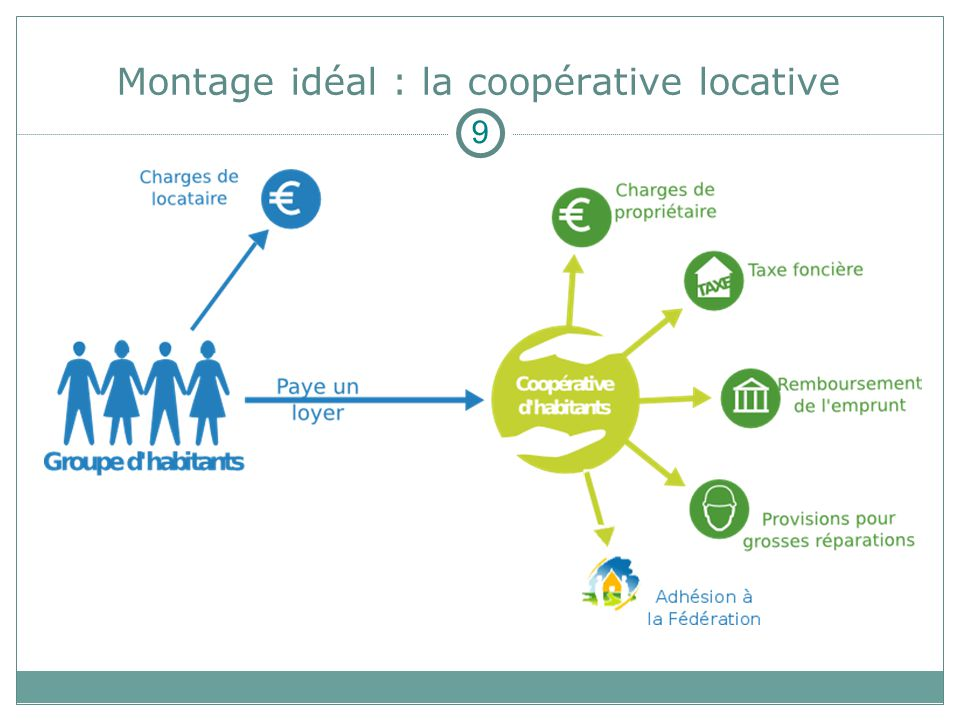 Montage idéal : la coopérative locative