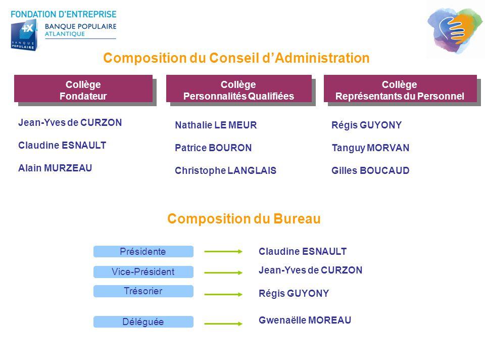 Composition du Conseil d'Administration