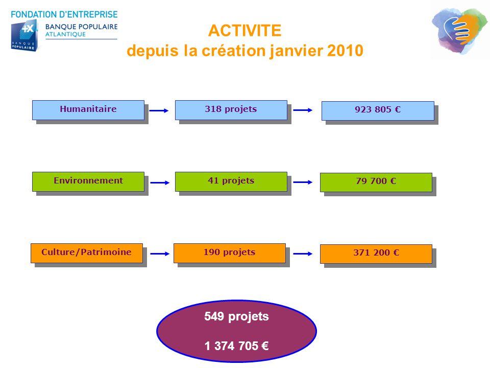 ACTIVITE depuis la création janvier 2010