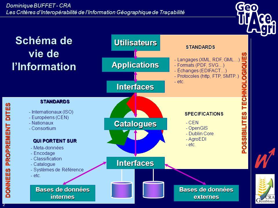Schéma de vie de l'Information