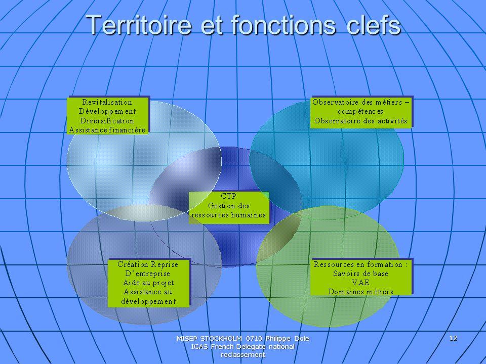 Territoire et fonctions clefs