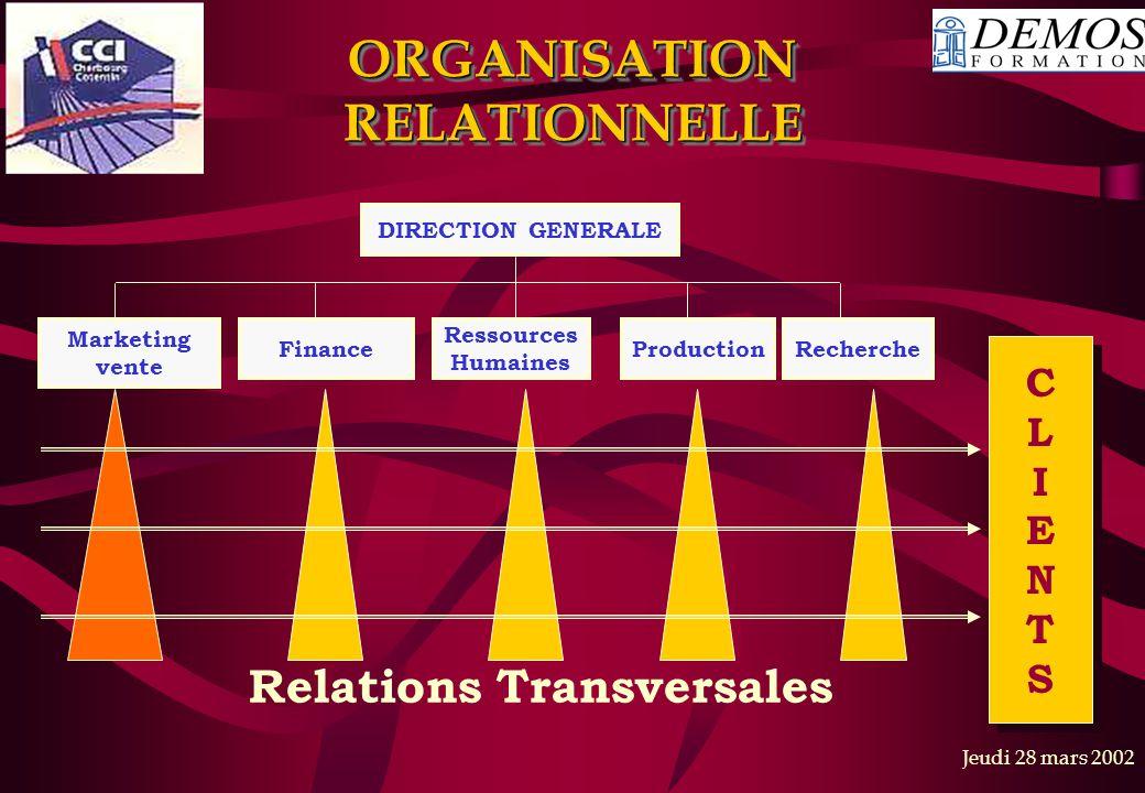 ORGANISATION RELATIONNELLE