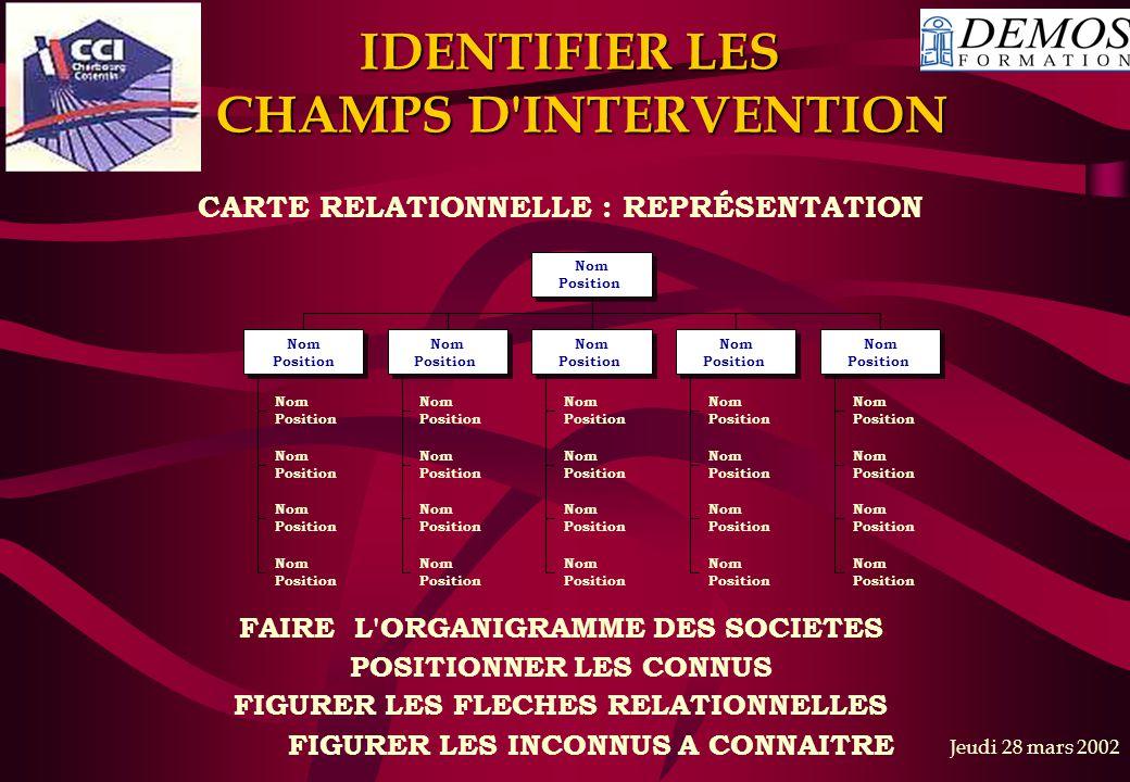 IDENTIFIER LES CHAMPS D INTERVENTION