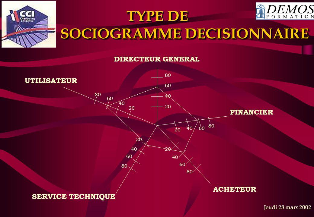 TYPE DE SOCIOGRAMME DECISIONNAIRE