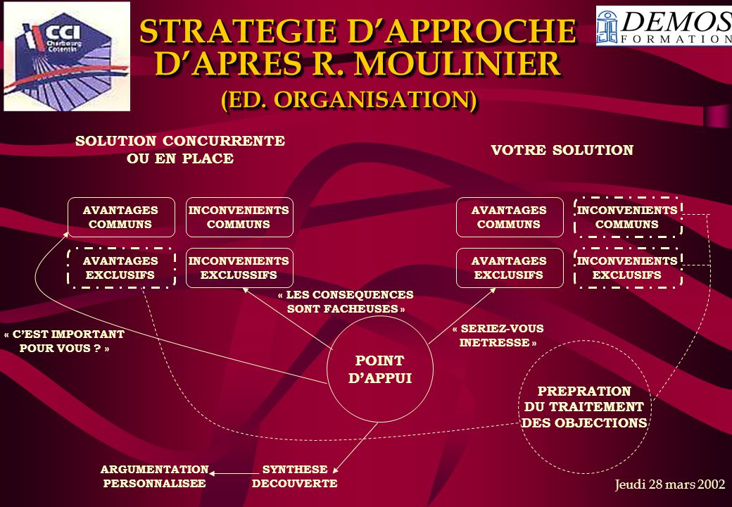 STRATEGIE D'APPROCHE D'APRES R. MOULINIER (ED. ORGANISATION)