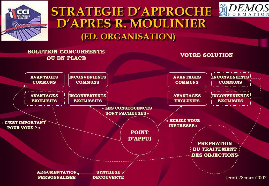 STRATEGIE D'APPROCHE D'APRES R. MOULINIER (ED. ORGANISATION)