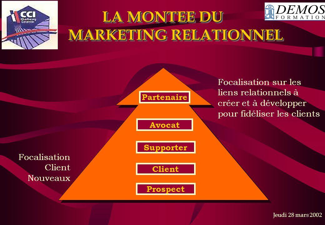 LA MONTEE DU MARKETING RELATIONNEL