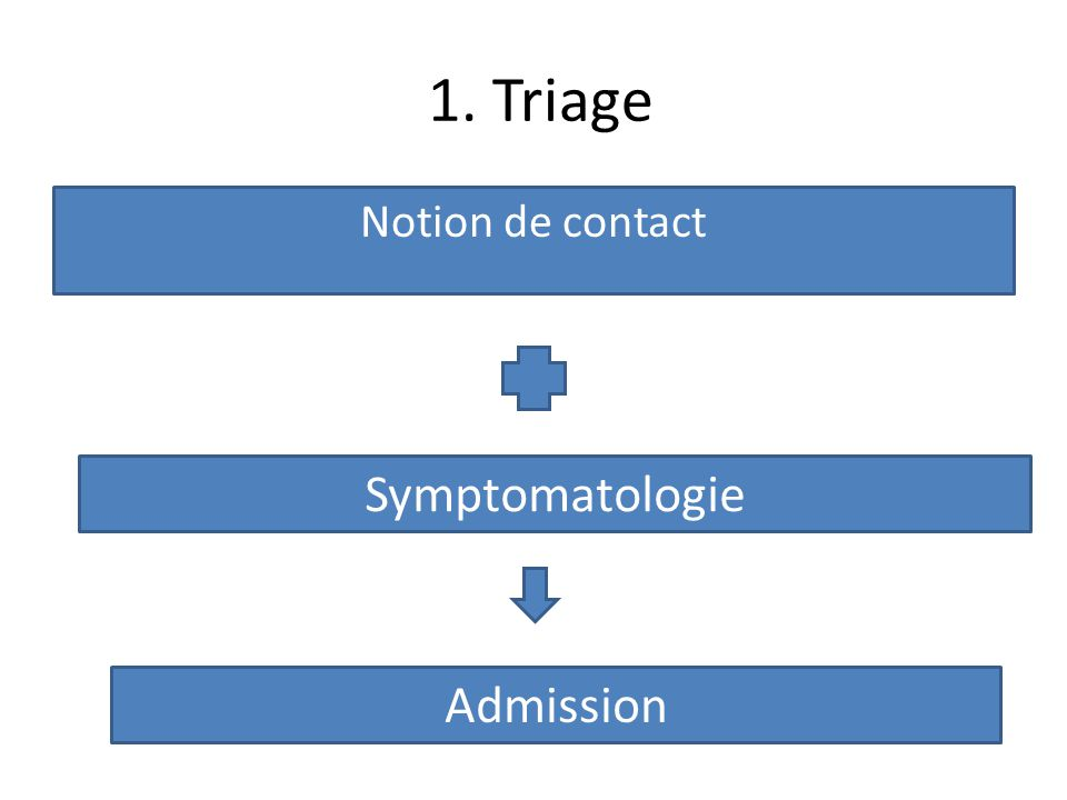 1. Triage Notion de contact Symptomatologie Admission