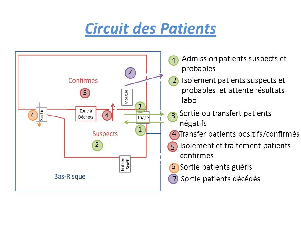 Circuit des Patients Admission patients suspects et probables 1 2