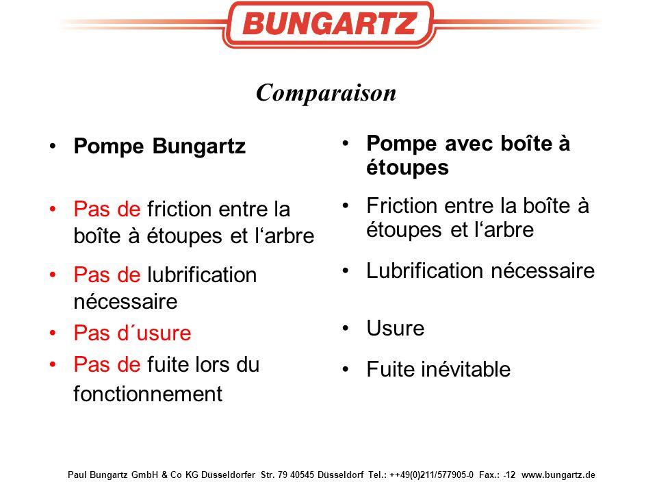 Comparaison Pompe Bungartz