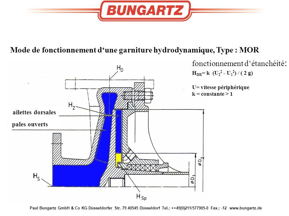 Mode de fonctionnement d'une garniture hydrodynamique, Type : MOR