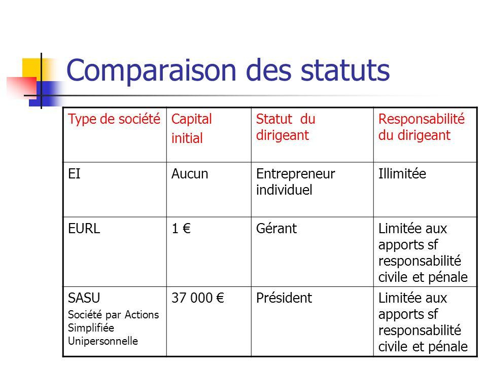 Comparaison des statuts