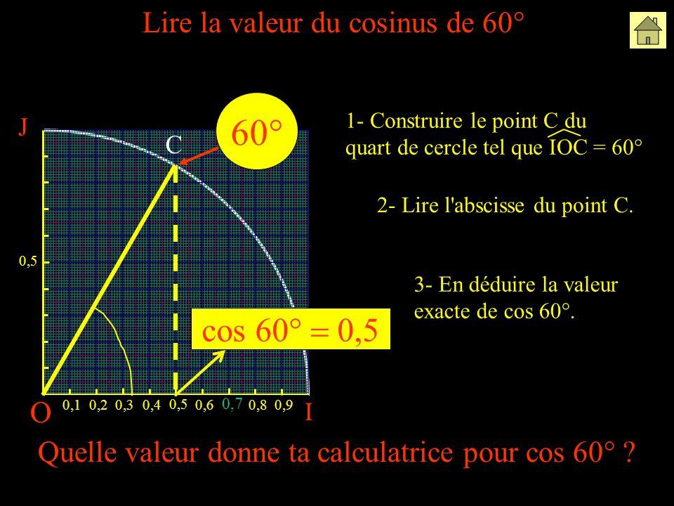 60° cos 60° = 0,5 Lire la valeur du cosinus de 60° O